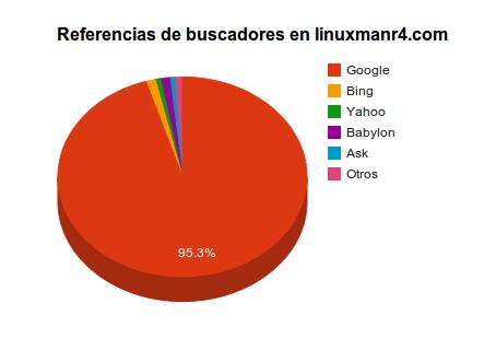 Referencias de buscadores de LinuxmanR4.com