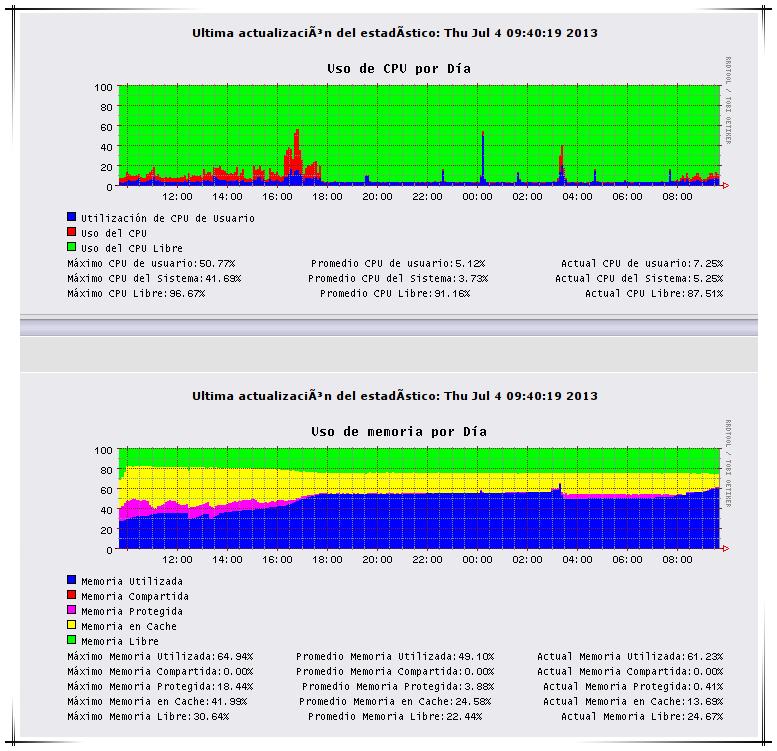 Gráficos del sistema usando heap GDSF - IPCop
