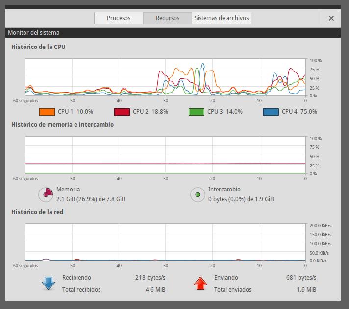 Monitor del sistema - actividad de los CPU