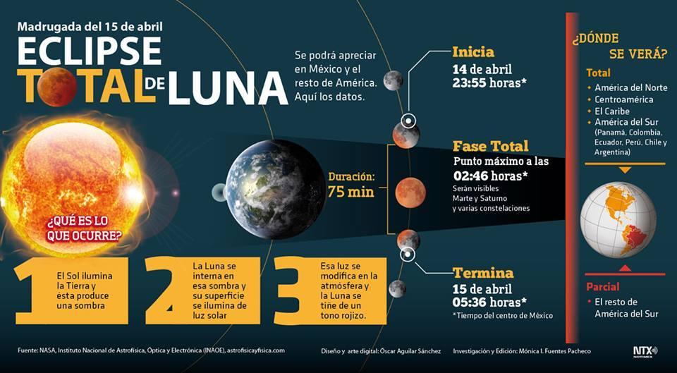 Eclipse lunar en semana santa for Que fase lunar hay hoy