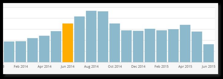 Estadísticas por mes