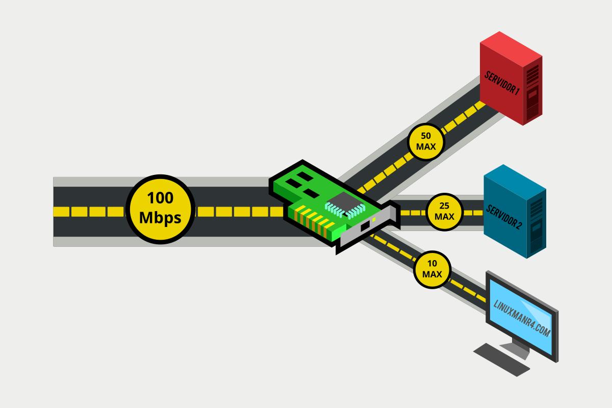 controlar el ancho de banda por dirección IP en linux