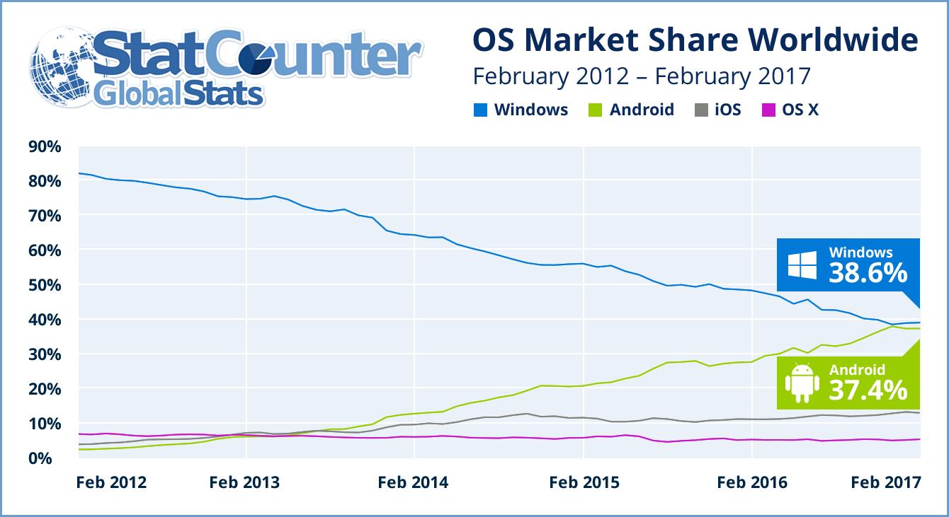 sistemas operativos 2012-2017 statcounter
