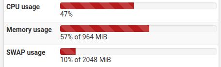 Después de instalar pfBlockerNG. El consumo de RAM aumentó un poco, pero todo bien.