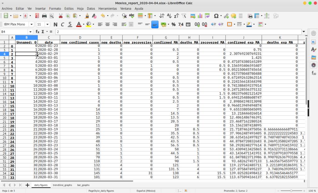 Resumen de datos para México sobre el COVID19.