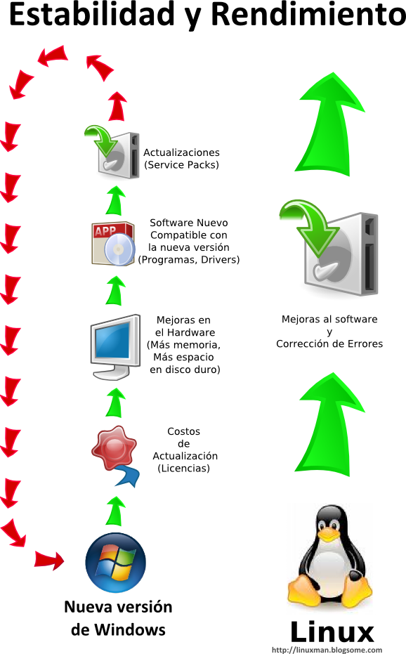 El comportamiento del software